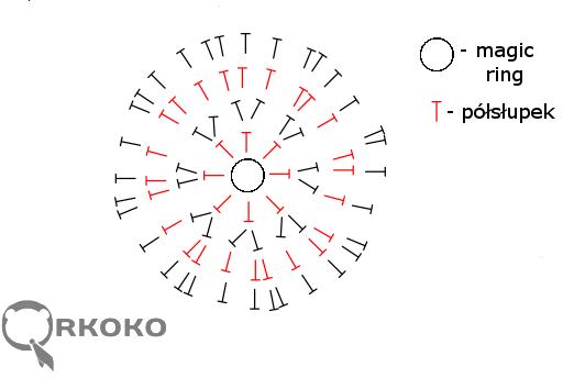 Qrkoko.pl - Jak zrobić płaski okrąg - Kurs Szydełkowania [lekcja #1]