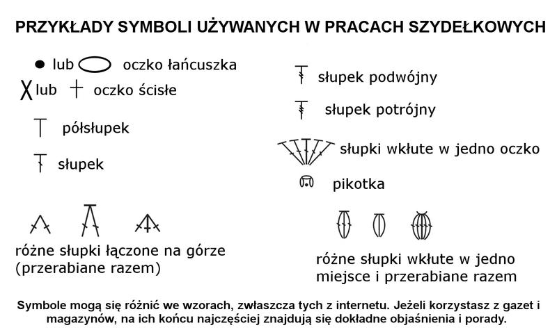 Qrkoko.pl - Jak czytać schematy szydełkowe